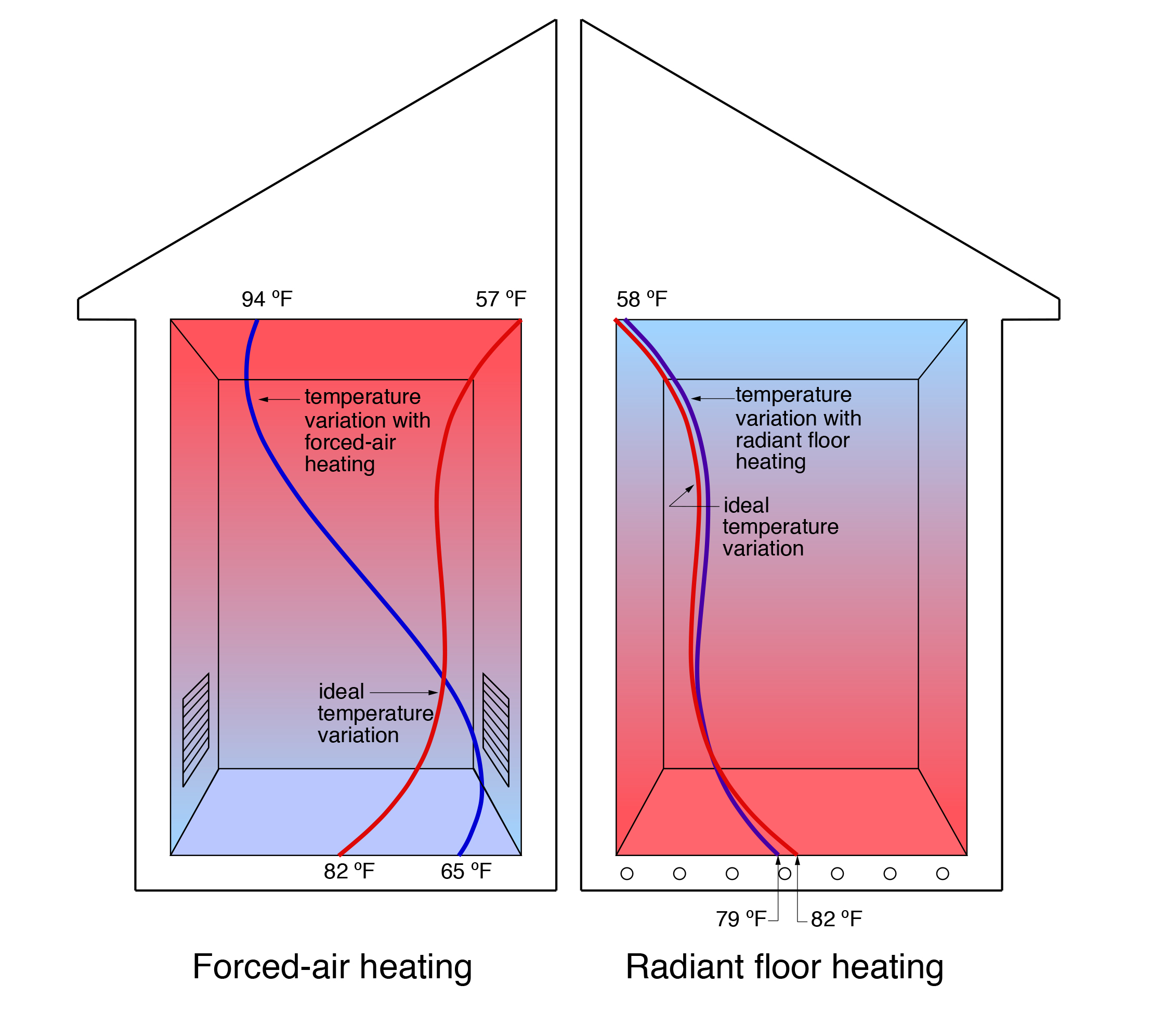 Hydronic Heating Appropriate Designs Wiring Up Baseboard Heater Ideally A Buildings Rate Of Heat Loss Would Not Be Effected By How That Is Replaced Experience However Has Shown Otherwise Identical
